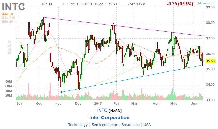 akcie Intel INTC