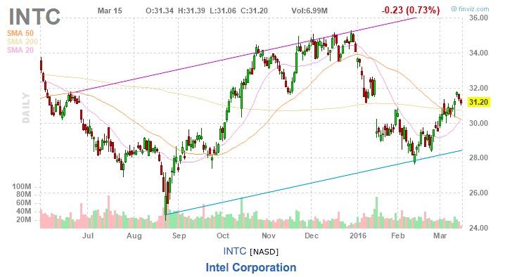 INTC akcie Intel