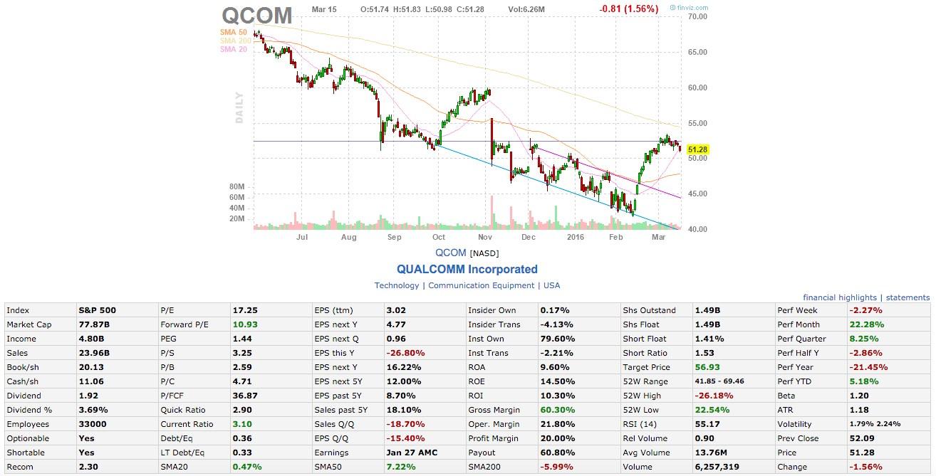 QCOM value investing