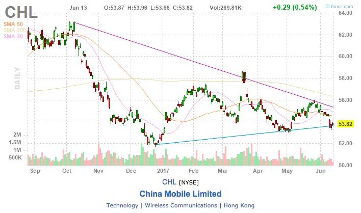 akcei China Mobile