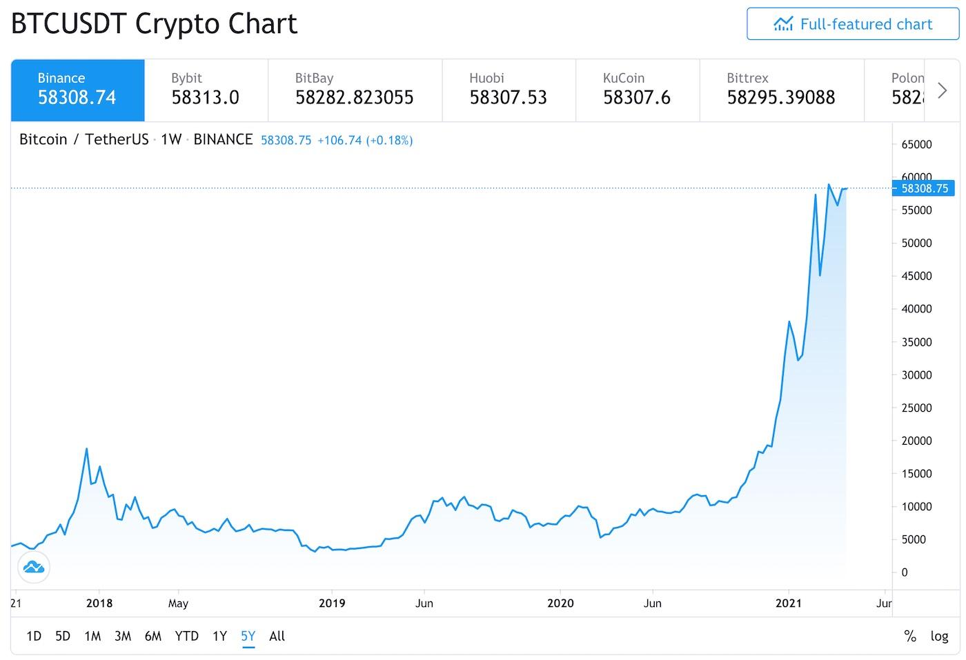 btc cena graf