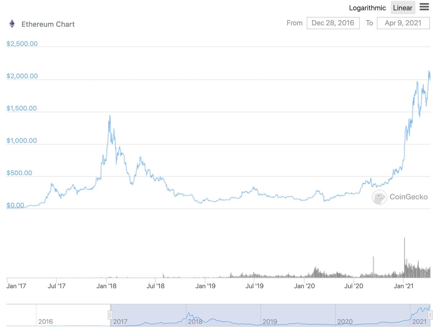 eth-cena-graf-2021