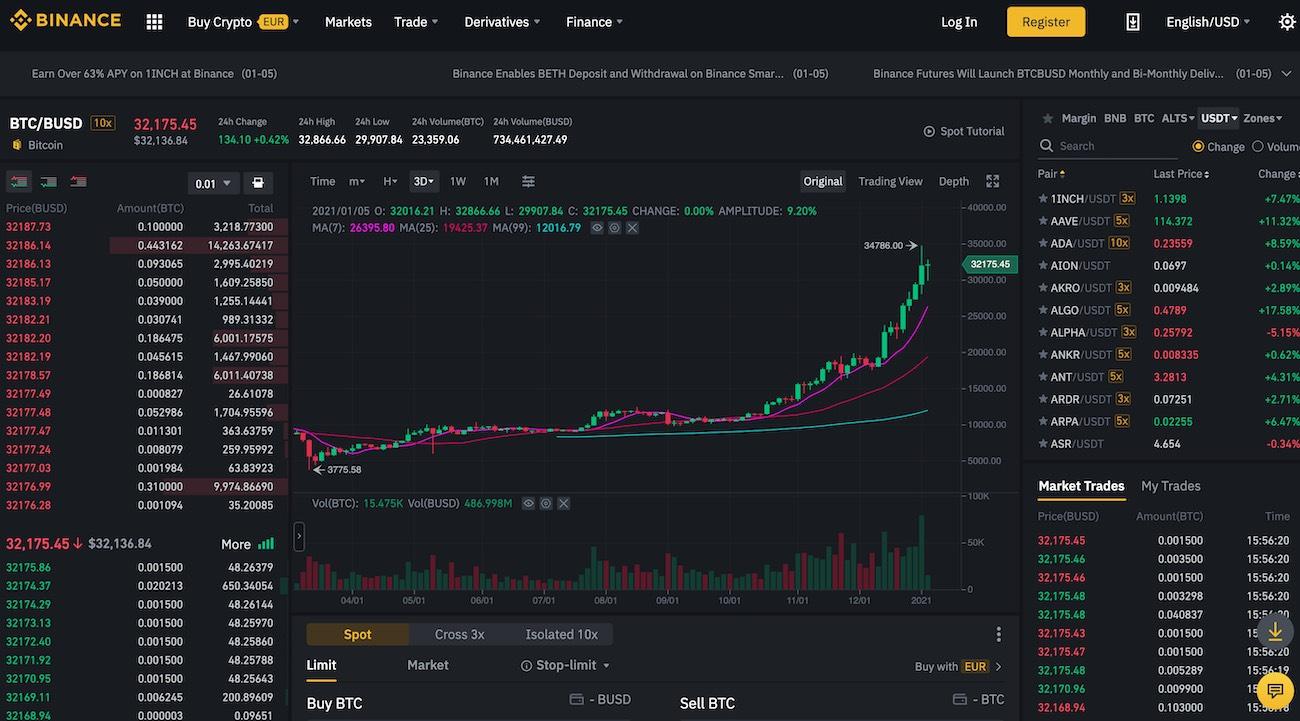 bitcoin kurz 2021 burza binance