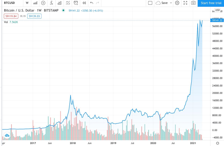 Bitcoin Trading - Cum să tranzacționați Bitcoin și cele mai bune platforme de tranzacționare Crypto