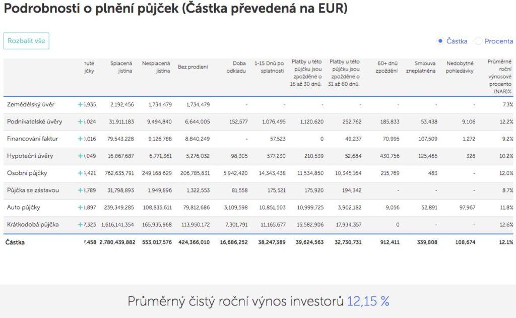mintos statistiky plnění půjček