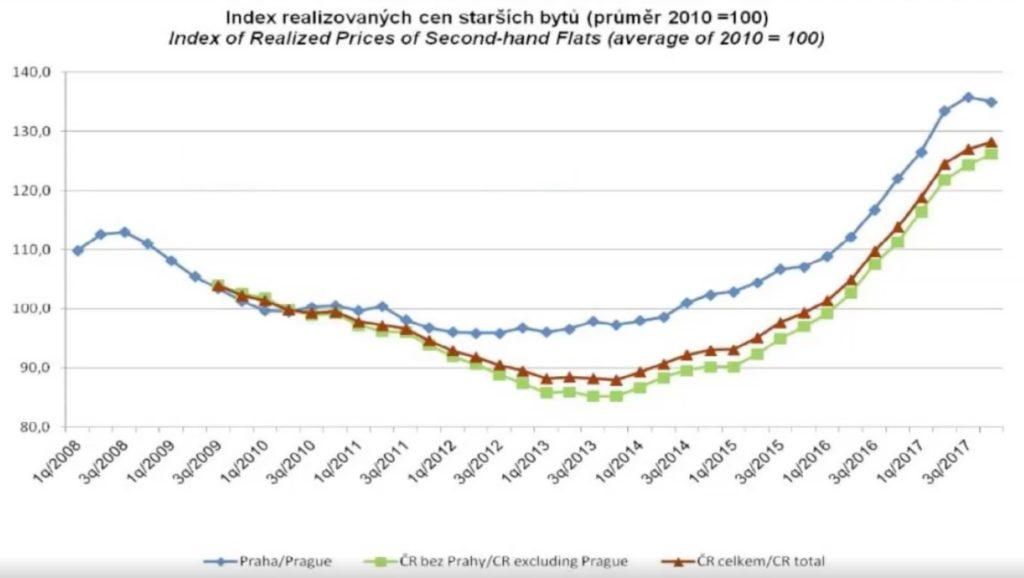 Index realizovaných cen bytů v roce 2008 - 2017