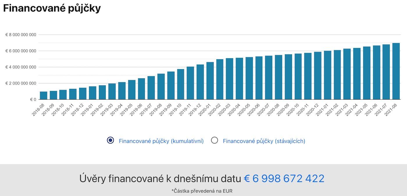 mintos financované půjčky