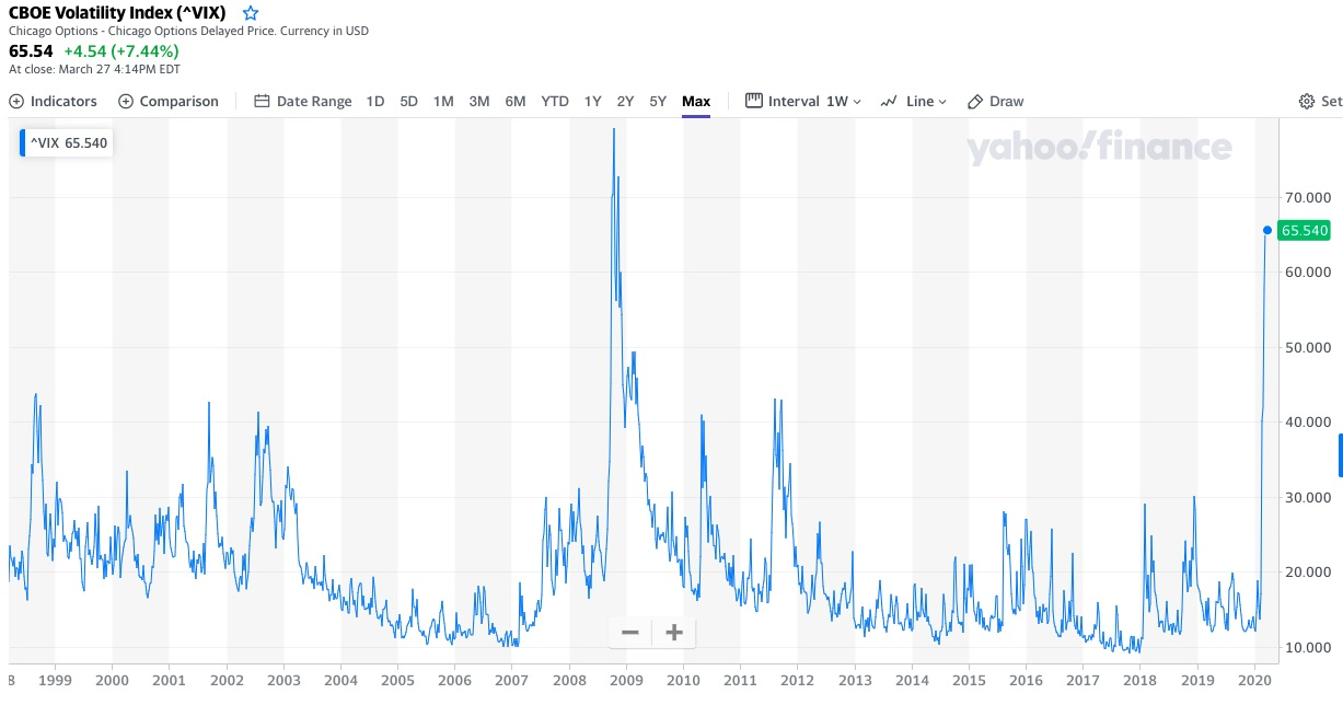 index volatility VIX