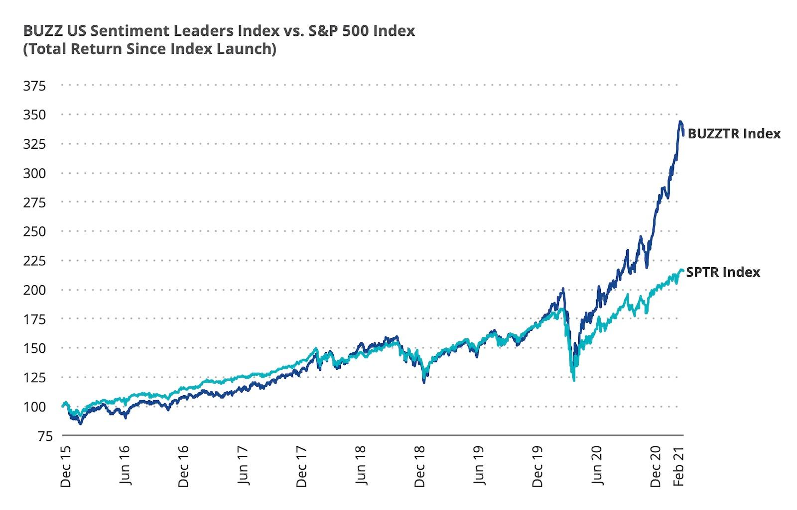 etf buzz investování sentiment